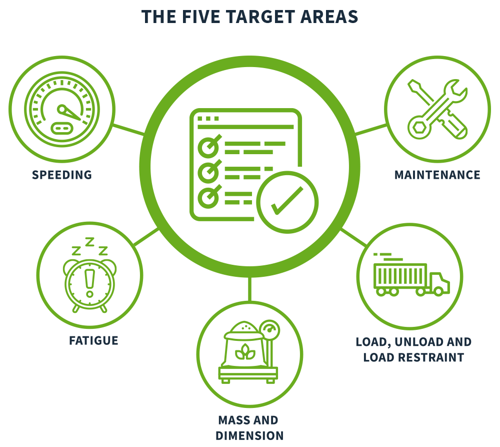 Five Target Areas